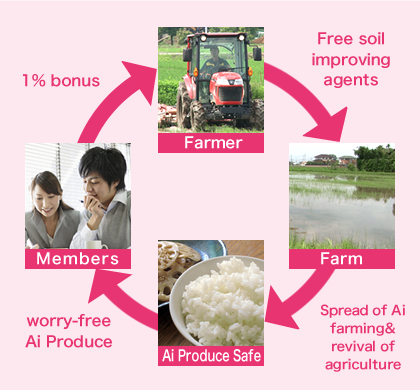 Members 1% bonus, Farmer Free soil improving agents, Farm Spread of Ai farming & revival of agriculture, Ai Produce Safe, worry-free Ai Produce