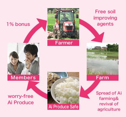 Members 1% bonus, Farmer Free soil improving agents, Farm Spread of Ai farming & revival of agriculture, Ai Produce Safe, worry-free Ai Produce
