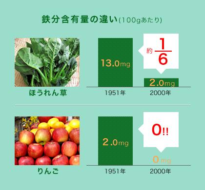 鉄分含有量の違い(100gあたり),ほうれん草 約6分の1,りんご 0